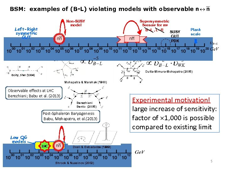 BSM: examples of (B-L) violating models with observable Supersymmetric Seesaw for m B L
