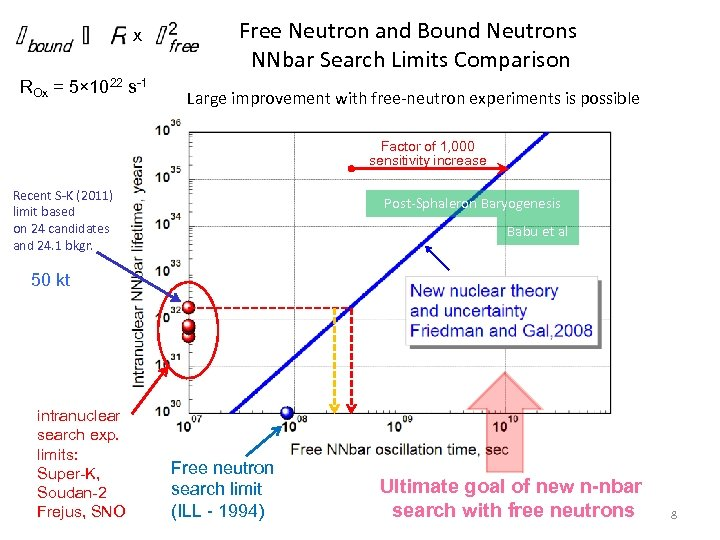 x ROx = 5× 1022 s-1 Free Neutron and Bound Neutrons NNbar Search Limits