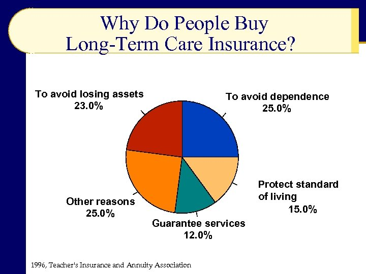 Why Do People Buy Long-Term Care Insurance? To avoid losing assets 23. 0% Other