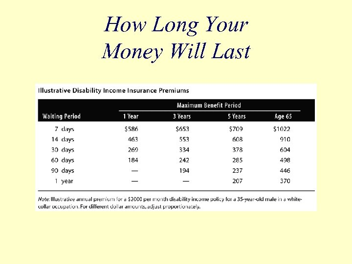 How Long Your Money Will Last