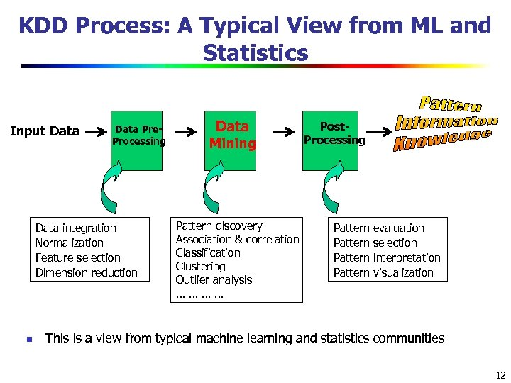 KDD Process: A Typical View from ML and Statistics Input Data Pre. Processing Data