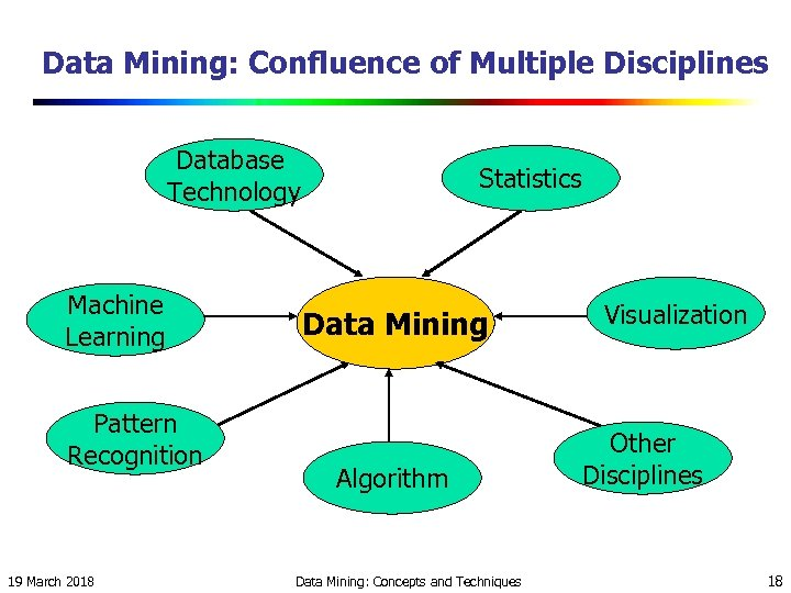 Data Mining: Confluence of Multiple Disciplines Database Technology Machine Learning Pattern Recognition 19 March