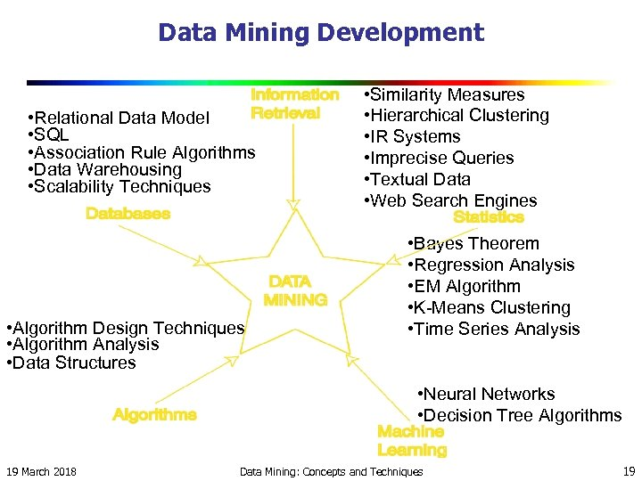 Data Mining Development • Relational Data Model • SQL • Association Rule Algorithms •