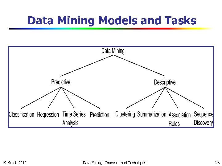 Data Mining Models and Tasks 19 March 2018 Data Mining: Concepts and Techniques 23