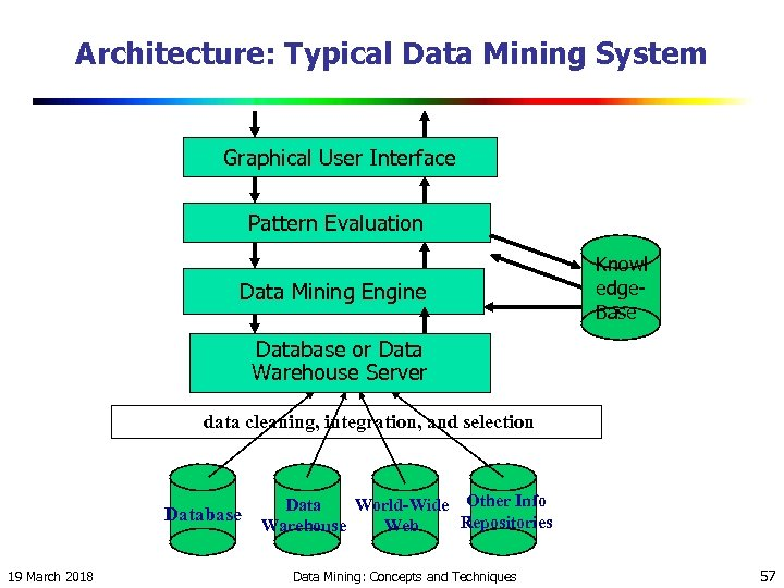 Architecture: Typical Data Mining System Graphical User Interface Pattern Evaluation Data Mining Engine Knowl