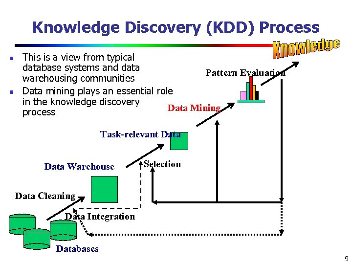 Knowledge Discovery (KDD) Process n n This is a view from typical database systems