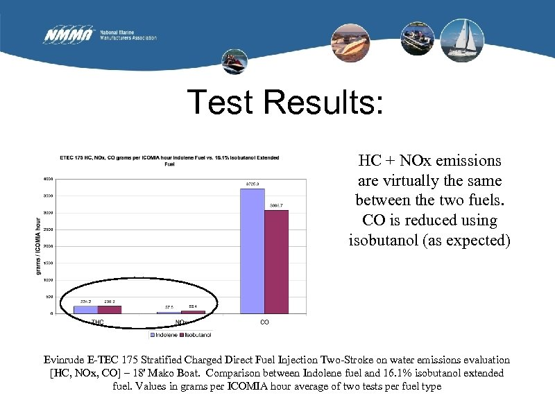 Test Results: HC + NOx emissions are virtually the same between the two fuels.