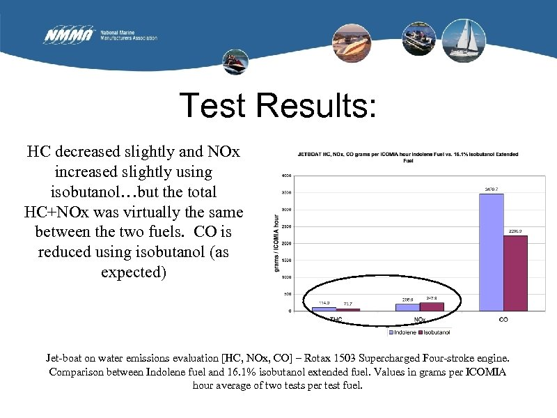Test Results: HC decreased slightly and NOx increased slightly using isobutanol…but the total HC+NOx