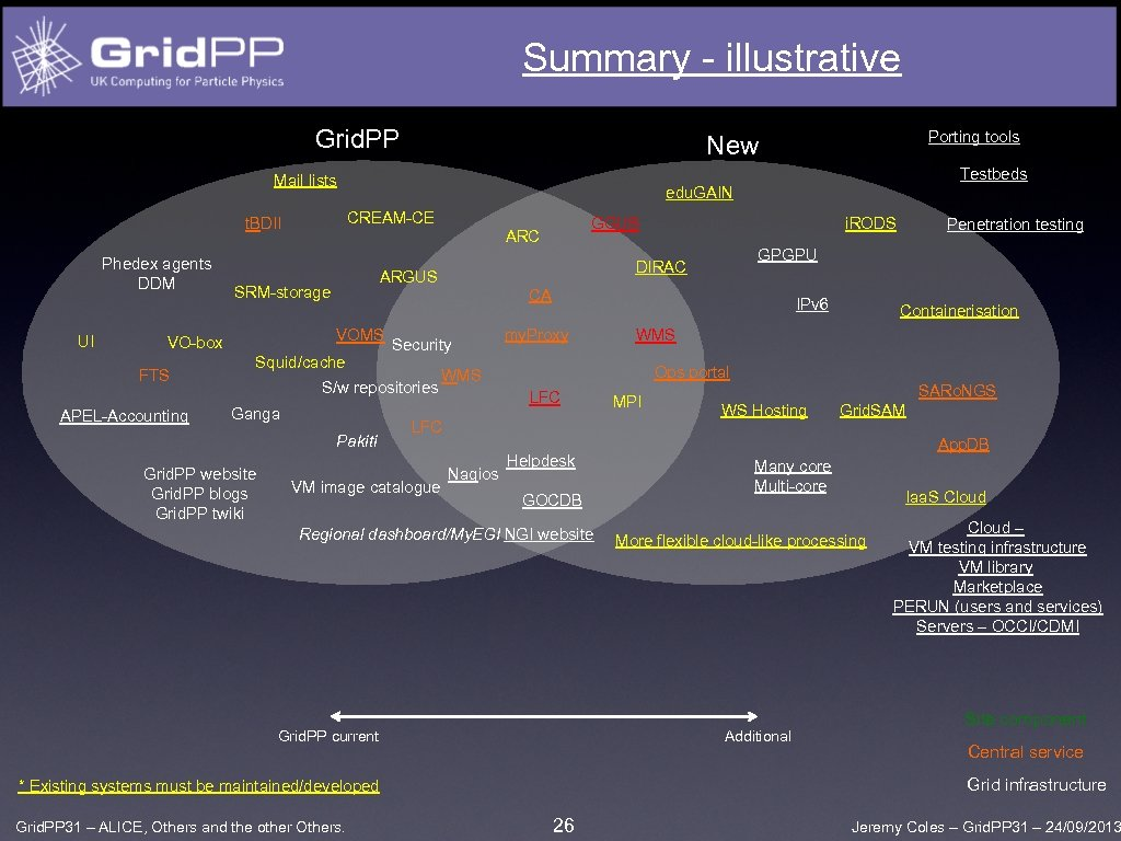 Summary - illustrative Grid. PP Testbeds Mail lists Phedex agents DDM UI APEL-Accounting i.