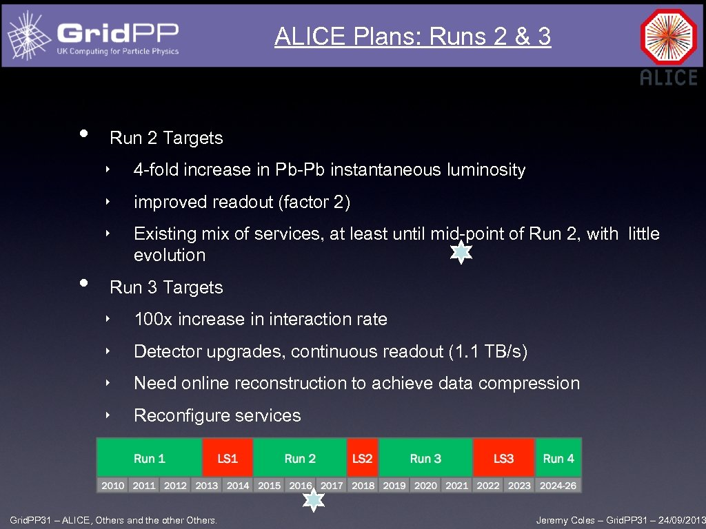 ALICE Plans: Runs 2 & 3 • Run 2 Targets ‣ ‣ improved readout