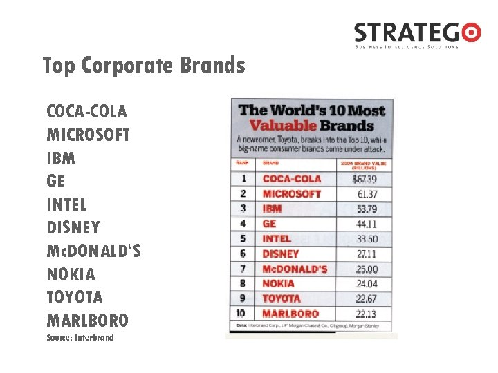 Top Corporate Brands COCA-COLA MICROSOFT IBM GE INTEL DISNEY Mc. DONALD'S NOKIA TOYOTA MARLBORO