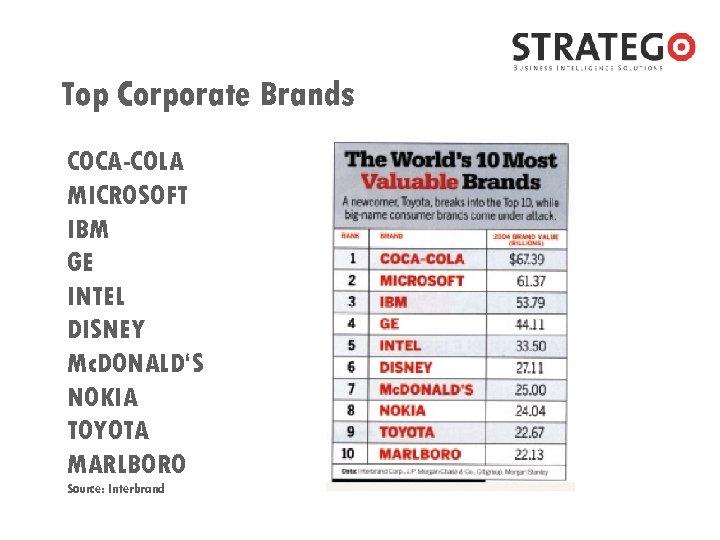 Top Corporate Brands COCA-COLA MICROSOFT IBM GE INTEL DISNEY Mc. DONALD'S NOKIA TOYOTA MARLBORO