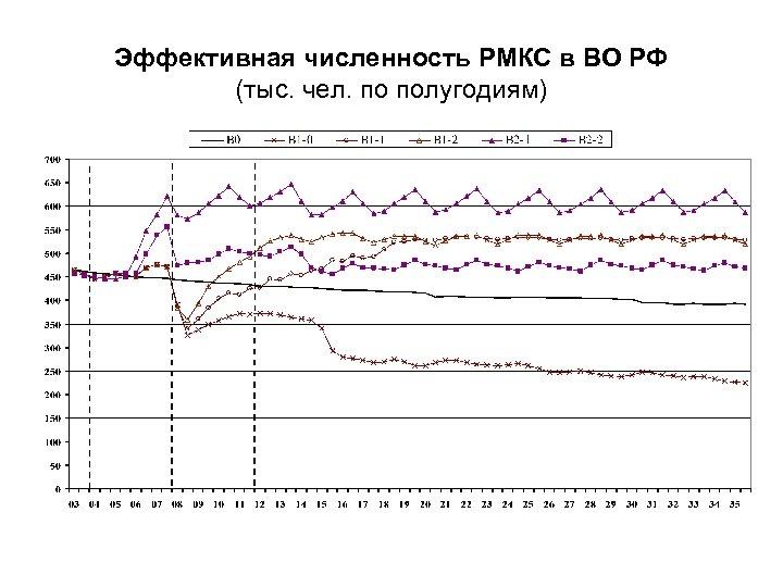 Эффективная численность РМКС в ВО РФ (тыс. чел. по полугодиям)