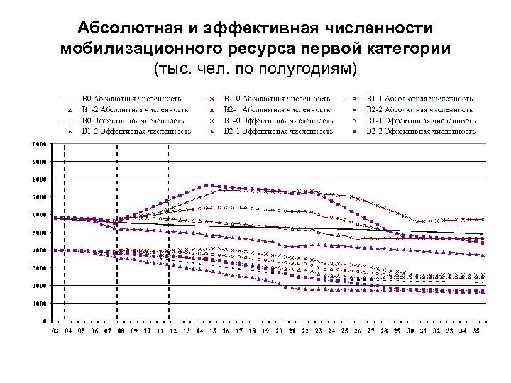 Абсолютная и эффективная численности мобилизационного ресурса первой категории (тыс. чел. по полугодиям)