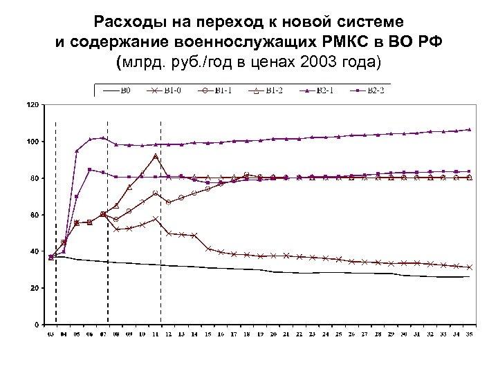 Расходы на переход к новой системе и содержание военнослужащих РМКС в ВО РФ (млрд.