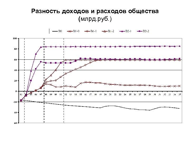 Разность доходов и расходов общества (млрд. руб. )