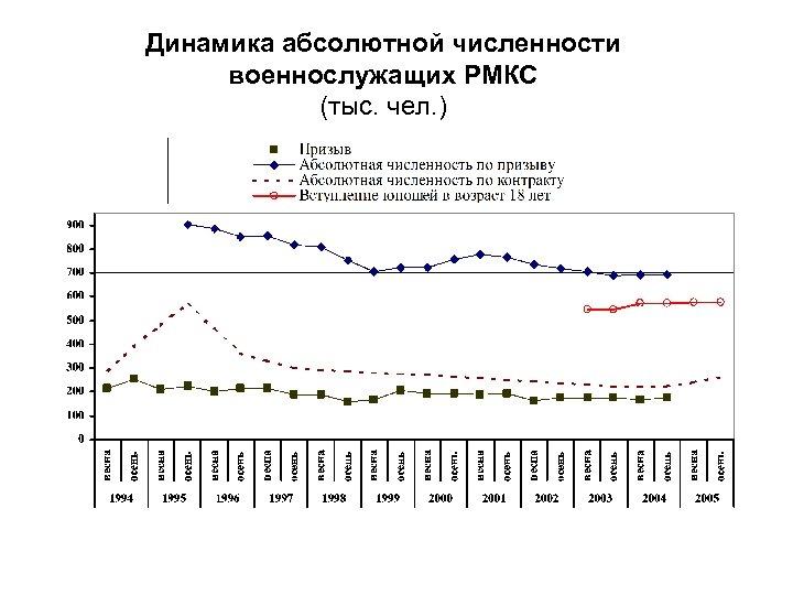 Динамика абсолютной численности военнослужащих РМКС (тыс. чел. )