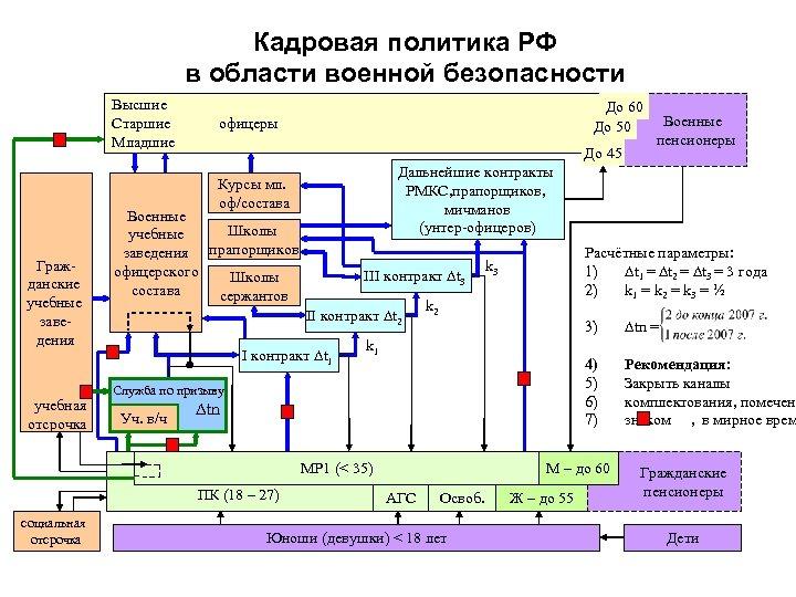 Кадровая политика РФ в области военной безопасности Высшие Старшие Младшие До 60 До 50