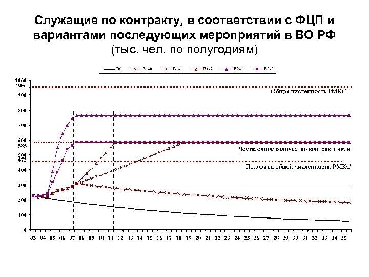 Служащие по контракту, в соответствии с ФЦП и вариантами последующих мероприятий в ВО РФ