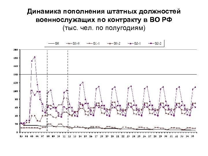 Динамика пополнения штатных должностей военнослужащих по контракту в ВО РФ (тыс. чел. по полугодиям)