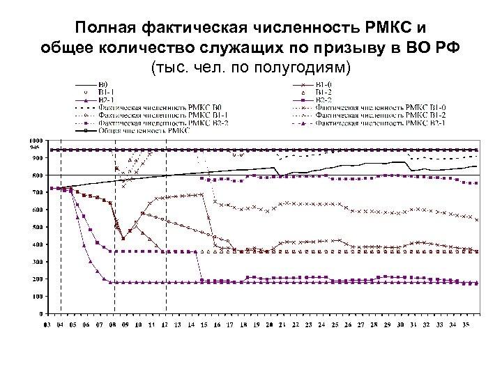 Полная фактическая численность РМКС и общее количество служащих по призыву в ВО РФ (тыс.
