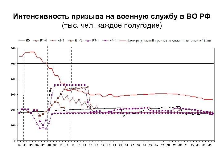 Интенсивность призыва на военную службу в ВО РФ (тыс. чел. каждое полугодие)