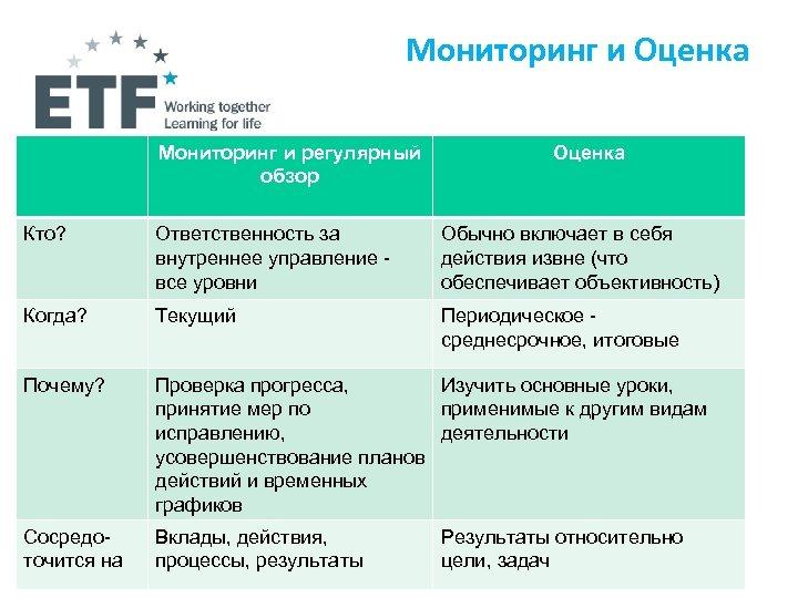 Мониторинг и Оценка Мониторинг и регулярный обзор Оценка Кто? Ответственность за внутреннее управление все