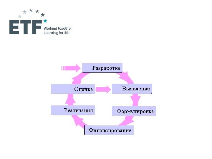 Разработка Оценка Реализация Выявление Формулировка Финансирование