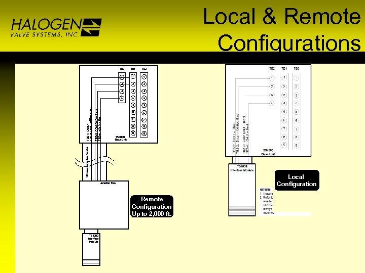 Local & Remote Configurations TB 3 1 1 2 2 2 3 3 3