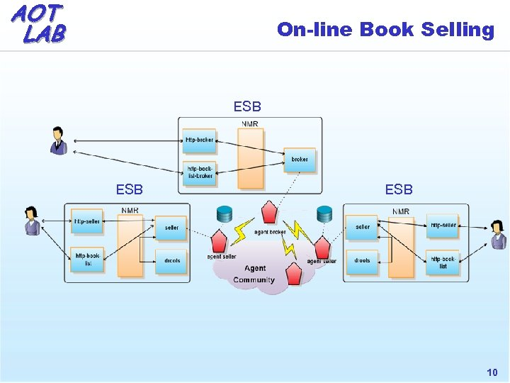 AOT LAB On-line Book Selling ESB ESB 10