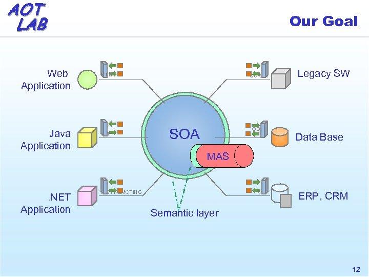 AOT LAB Web Application Java Application . NET Application Our Goal HTTP RMI CORBA