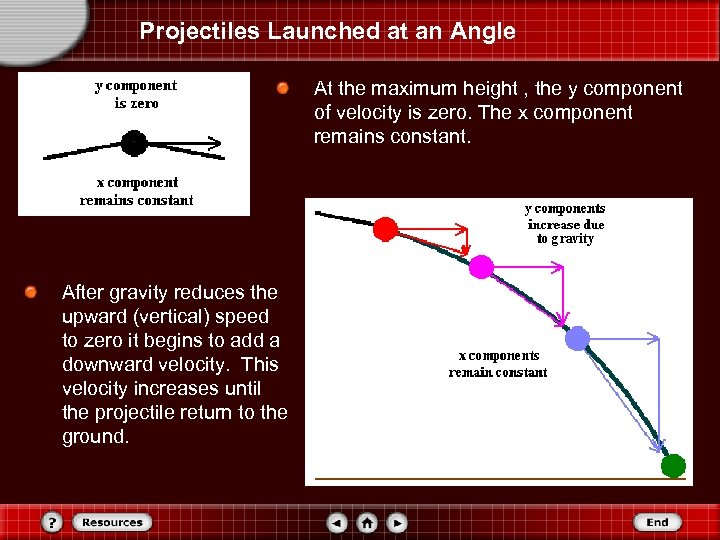 Projectiles Launched at an Angle At the maximum height , the y component of