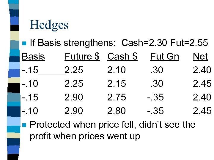 Hedges If Basis strengthens: Cash=2. 30 Fut=2. 55 Basis Future $ Cash $ Fut