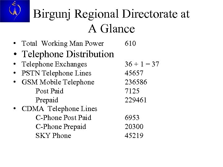 Birgunj Regional Directorate at A Glance • Total Working Man Power 610 • Telephone