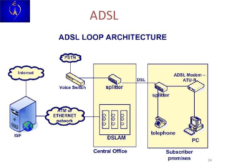ADSL 24