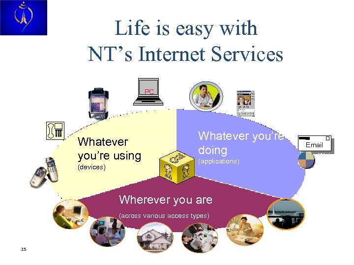 Life is easy with NT's Internet Services Collaboration PC PDA Phone Whatever you're using