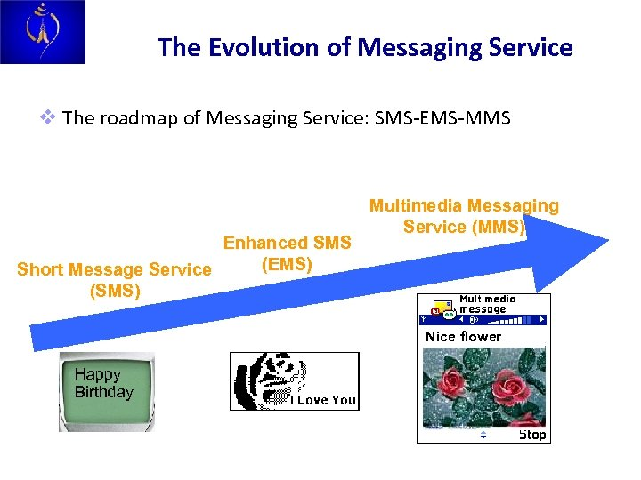 The Evolution of Messaging Service v The roadmap of Messaging Service: SMS-EMS-MMS Enhanced SMS