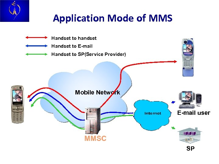 Application Mode of MMS Handset to handset Handset to E-mail Handset to SP(Service Provider)