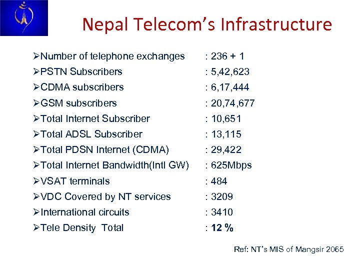 Nepal Telecom's Infrastructure ØNumber of telephone exchanges : 236 + 1 ØPSTN Subscribers :