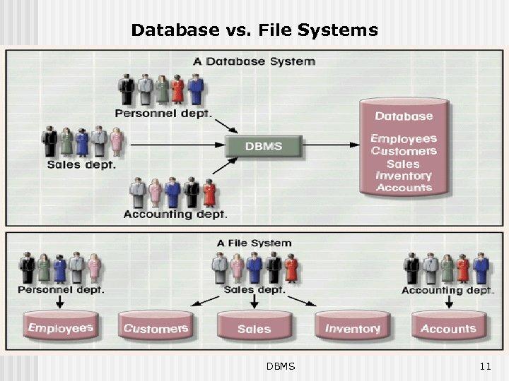 Database vs. File Systems DBMS 11