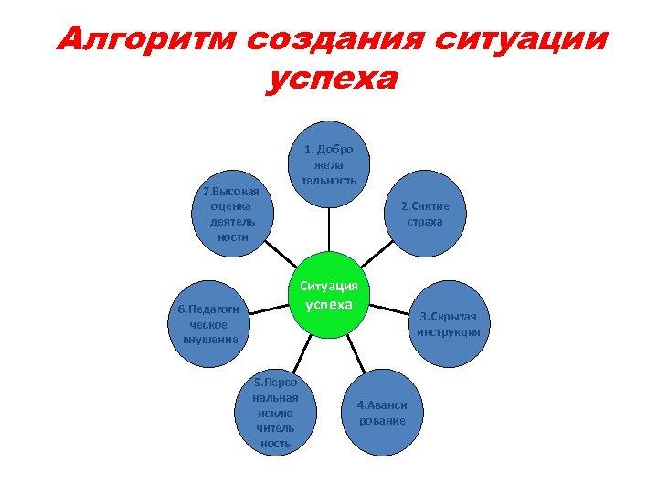 Алгоритм создания ситуации успеха 7. Высокая оценка деятель ности 1. Добро жела тельность 2.