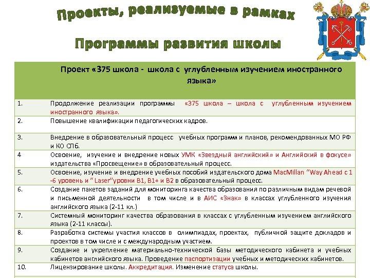Проект « 375 школа - школа с углубленным изучением иностранного языка» 1. 2. 3.