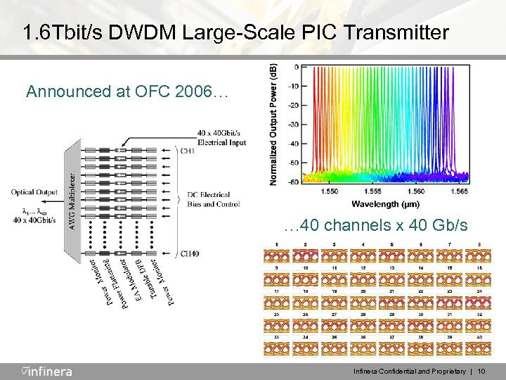 1. 6 Tbit/s DWDM Large-Scale PIC Transmitter Announced at OFC 2006… … 40 channels
