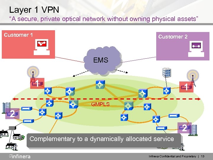 "Layer 1 VPN ""A secure, private optical network without owning physical assets"" Customer 1"