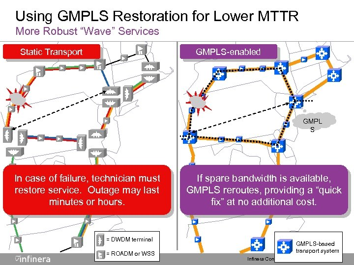 "Using GMPLS Restoration for Lower MTTR More Robust ""Wave"" Services Static Transport GMPLS-enabled GMPL"