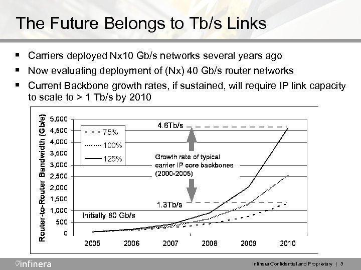 The Future Belongs to Tb/s Links § Carriers deployed Nx 10 Gb/s networks several