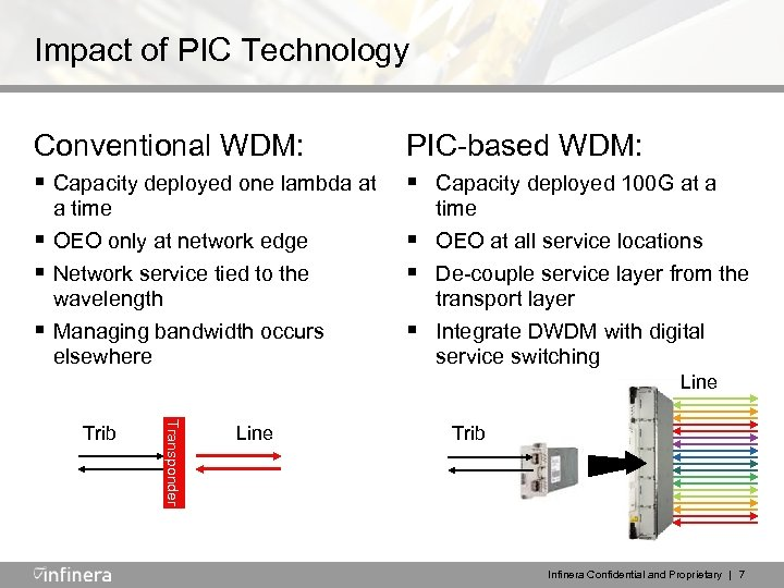 Impact of PIC Technology Conventional WDM: PIC-based WDM: § Capacity deployed one lambda at