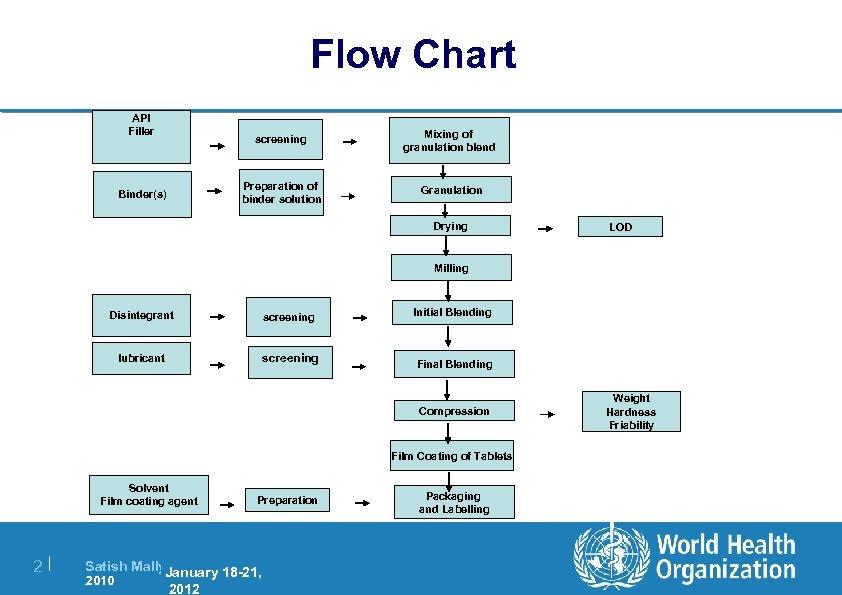 Flow Chart API Filler screening Preparation of binder solution Binder(s) Mixing of granulation blend