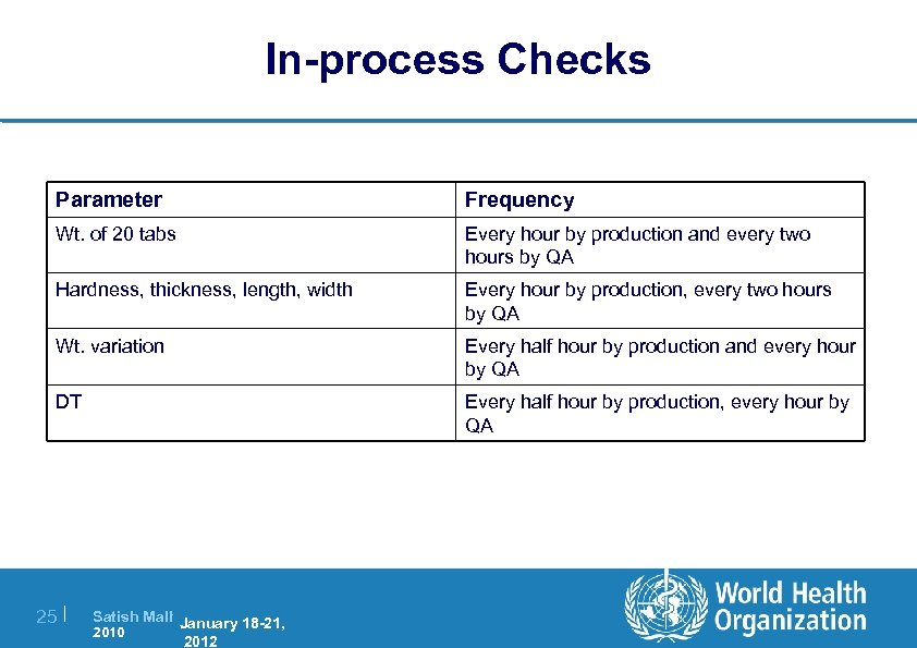 In-process Checks Parameter Frequency Wt. of 20 tabs Every hour by production and every