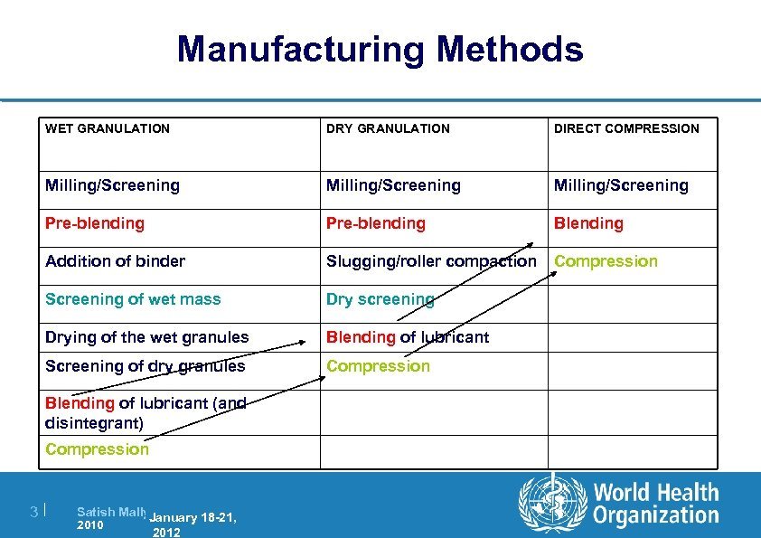 Manufacturing Methods WET GRANULATION DRY GRANULATION DIRECT COMPRESSION Milling/Screening Pre-blending Blending Addition of binder